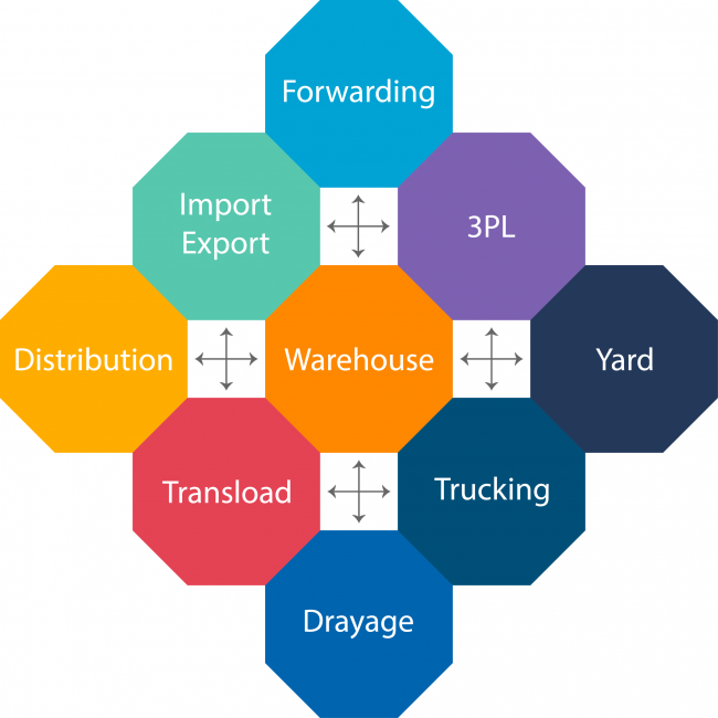 Logistics Software Platform Diagram