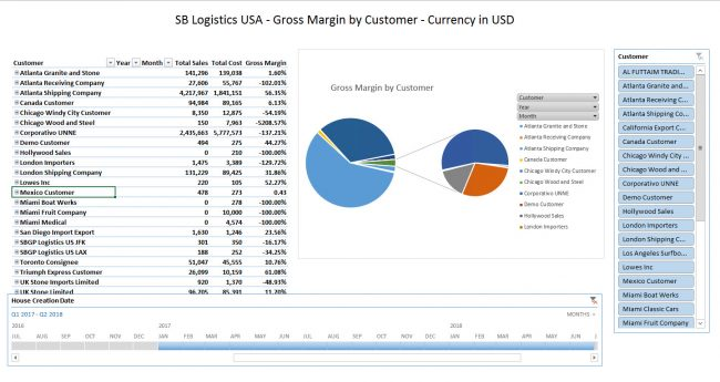 Report of Gross Margin by Customer