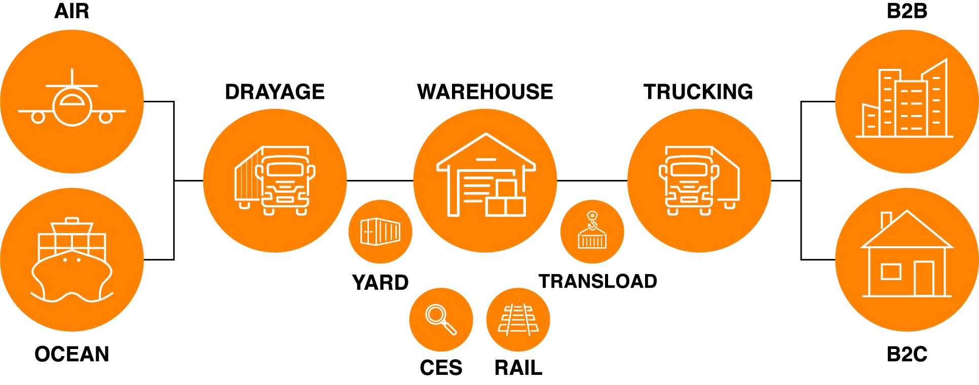 Supply Chain Icon Diagram Just Icons-v7-01